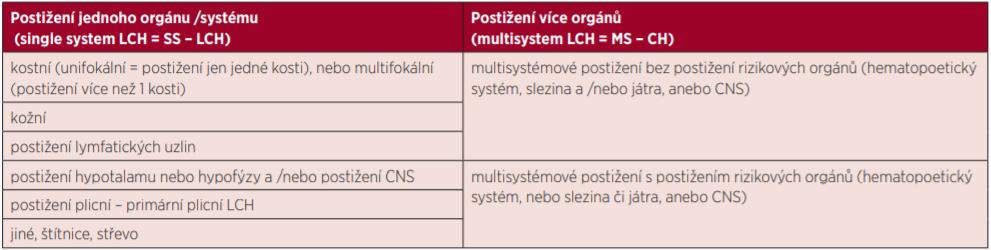 Stratifikace pacientů s LCH [3]