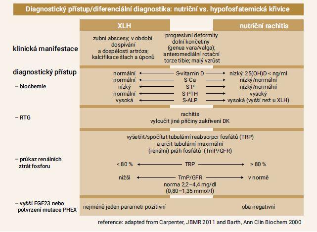 Schéma | Algoritmus diagnostiky XLH. Upraveno podle [11,24]
