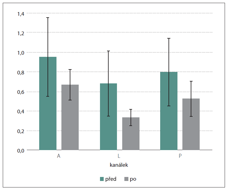 Porovnání všech kanálků video-Head Impulse Testu operované strany. Osa y zobrazuje průměrný gain jednotlivých kanálků před a po výkonu.<br> A – anteriorní; L – laterální; P – posteriorní<br> Fig. 2. Comparison of all semicircular canals of the video-Head Impulse Test on the operated side. The y-axis shows the average gain of each canal before and after surgery.<br> A – anterior; L – lateral; P – posterior