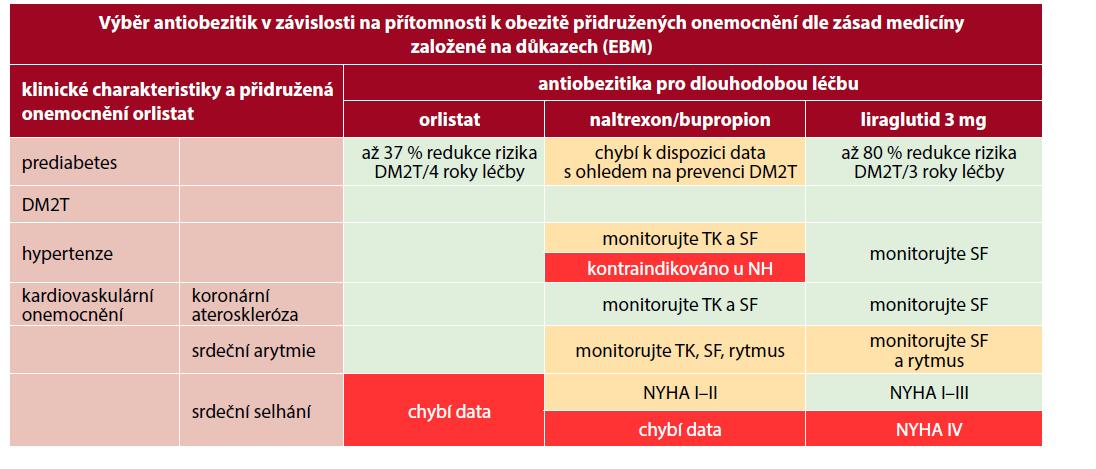 Výběr antiobezitik v závislosti na přítomnosti k obezitě přidružených onemocnění dle zásad medicíny založené na důkazech (EBM) (převzato a upraveno podle aktuálních souhrnných údajů o přípravcích (SPC) a (46))