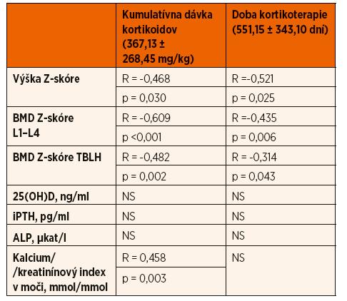 Zhodnotenie efektu kumulatívnej dávky kortikoidov a doby kortikoterapie.
