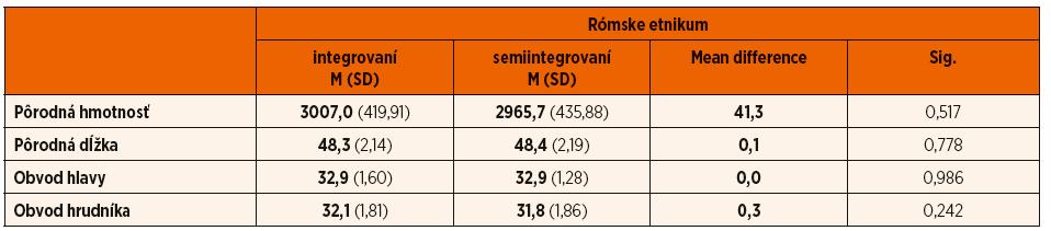 Komparácia antropometrických parametrov u novorodencov rómskeho etnika – integrovaných a semiintegrovaných.