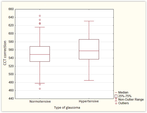 Corrected values of central corneal thickness in normotensive and hypertensive glaucoma