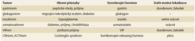 Přehled některých neuroendokrinních nádorů pankreatu. Upraveno dle [9].<br> Tab. 1. An overview of some neuroendocrine tumors of the pancreas. Adapted from [9].