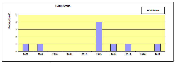 Výskyt botulismu v České republice v letech 2008–2017<br>
