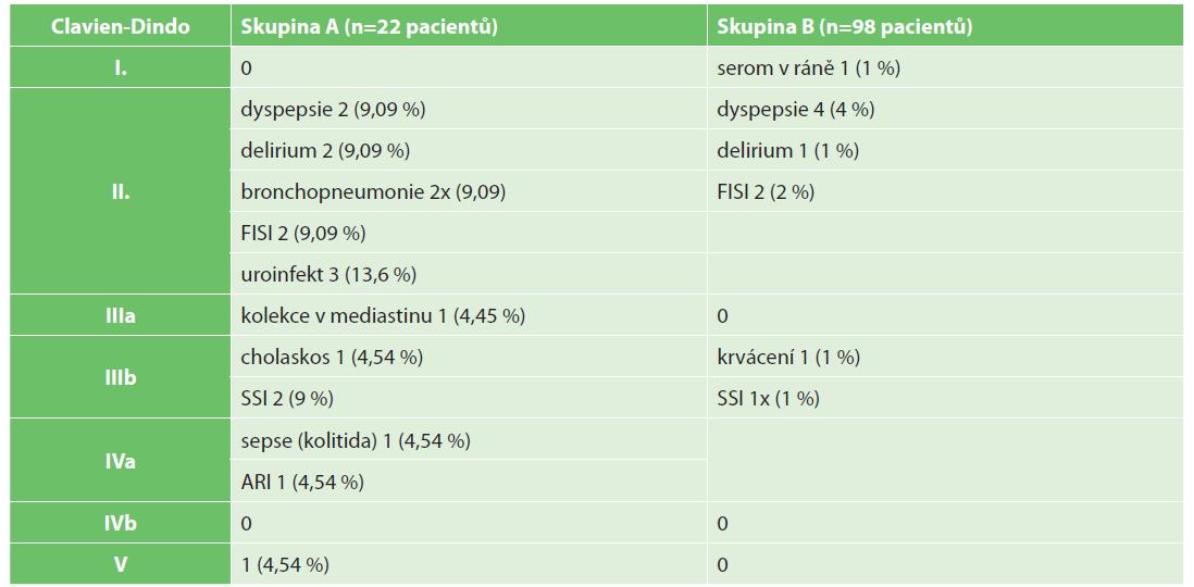 Přehled komplikací u operovaných pacientů s velkou hiátovou hernií<br> Tab. 1. Complications overview in patients operated on with large hiatal hernia