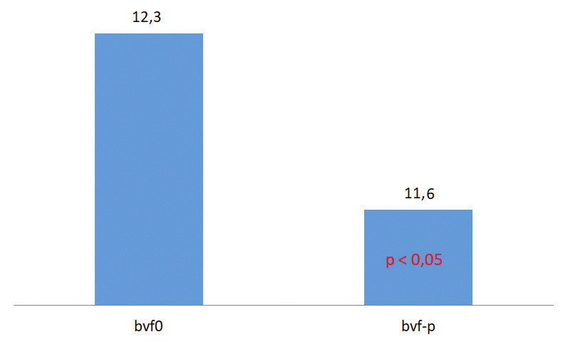 Binocular vergence facility without (bvf0) and with relieving