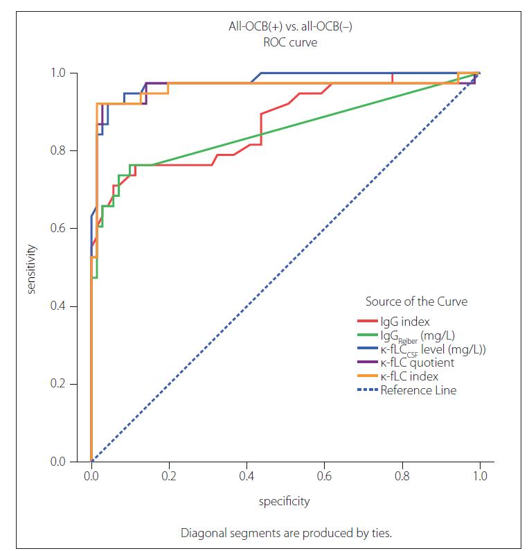 Fig. 2. ROC curves for analysed markers of intrathecal Ig synthesis in prediction of OCB positivity.<br> κ-fLC – kappa free light chains; Ig – immunoglobulin; OCB – oligoclonal band;<br> ROC – receiver operating characteristic<br> Obr. 2. ROC krivky pre analyzované markery intratekálnej syntézy Ig v predikcii OCB pozitivity.<br> κ-fLC – voľné ľahké reťazce kappa; Ig – imunoglobulín; OCB – oligoklonálny pás;<br> ROC – receiver operating characteristic