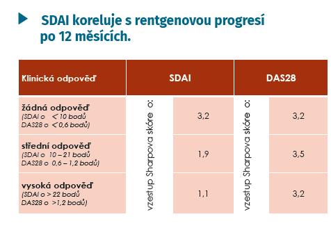 Predikce progrese erozí při hodnocení aktivity dle SDAI a DAS28 (Smolen J, et al. Rheumatology 2003; 42: 244–257)