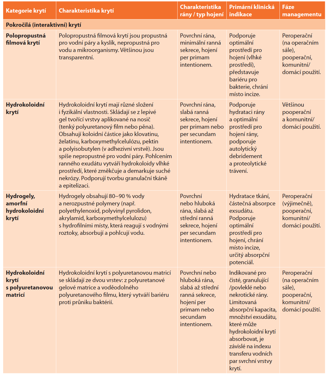 Terapeutická krytí v managementu pooperačních ran <br> Tab. 5: Dressings in the management of surgical wounds