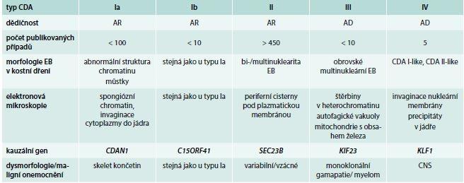 Charakteristiky podtypů kongenitální dyserytropoetické anémie