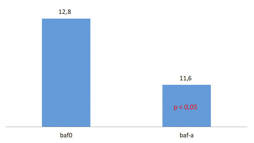 Binocular accommodative facility without (baf0) and