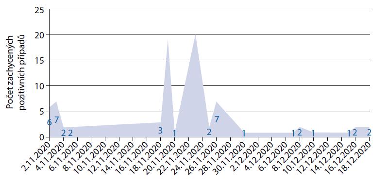 Rozložení počtu zachycených pozitivních případů – koresponduje s vývojem epidemiologické situace v zařízení