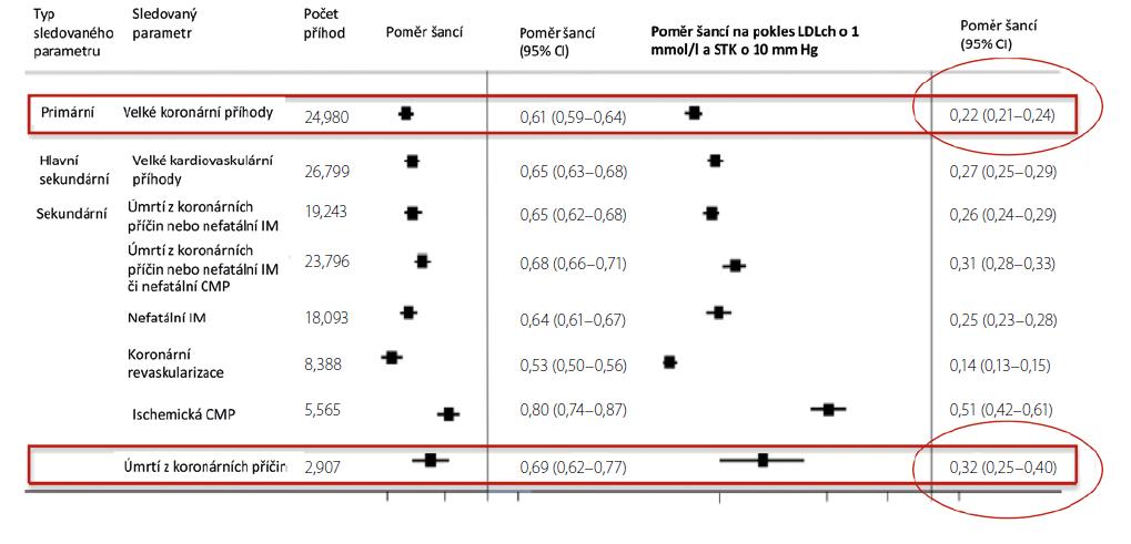 Kombinovaný účinek nižšího LDL cholesterolu a STK na různé KV parametry (1)