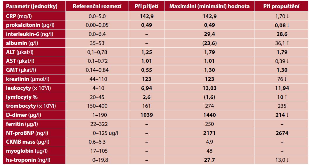 Vybrané biochemické a hematologické parametry v průběhu onemocnění