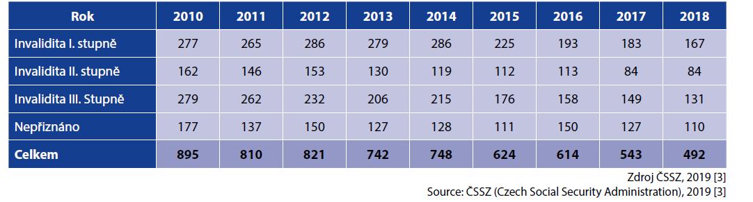 Počet posouzení invalidit pro všechna infekční onemocnění za období 2010–2018<br> Table 3. Number of invalidity assessments for all infectious diseases in 2010–2018