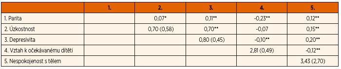 Korelační matice proměnných zařazených do analýzy s M (SD) na diagonále.