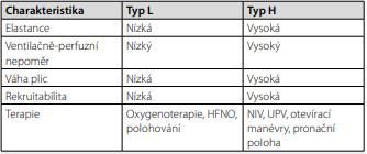 Souhrn rozdílů dvou fenotypů ARDS u pacientů s COVID-19 [4] a jejich terapie