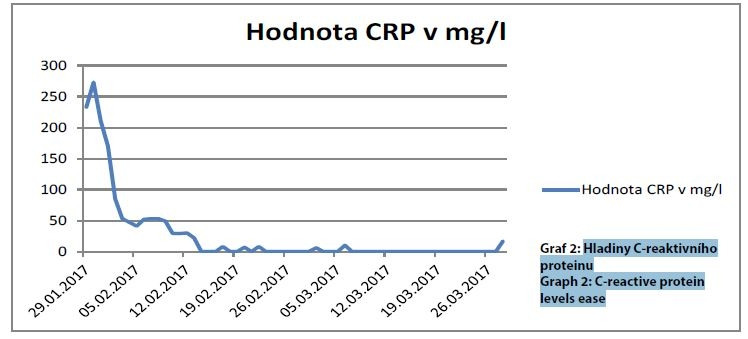 Hladiny C-reaktivního