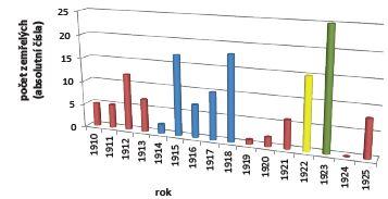 Úmrtí lékařů v Československu, 1910–1925