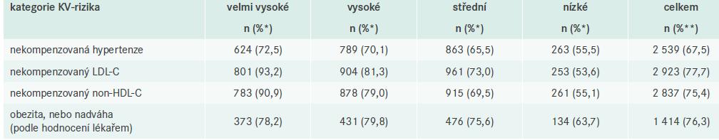 Četnost pacientů u jednotlivých zařazovacích kritérií a obezity/nadváhy podle jednotlivých kategorií KV-rizika a celkem