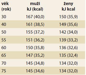 Pokles základní energetické potřeby v průběhu stárnutí v kJ (kcal) na kg tělesné hmotnosti denně.<br> Tab. 1. Decrease in basic energy requirement during aging in kJ (kcal) per kg body weight per day.
