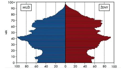 Věkové složení obyvatelstva k 31. 12. 2016 (1)