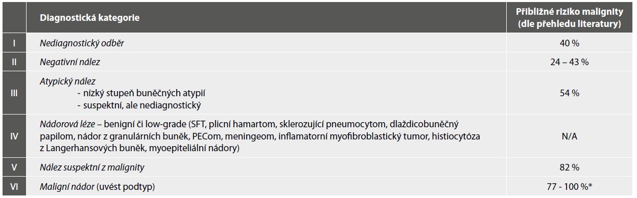 Diagnostické kategorie navržené Papanicolaouovou cytopatologickou společností pro oblast pneumologické cytologie, aktualizované v roce 2016.