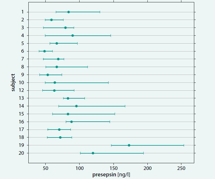 Výsledky experimentu pro odhad biologické variability presepsinu. Graf ukazuje výsledky u všech experimentálních osob, pouze jeden jedinec (žena S11) byl vzhledem ke zdravotnímu stavu vyloučen