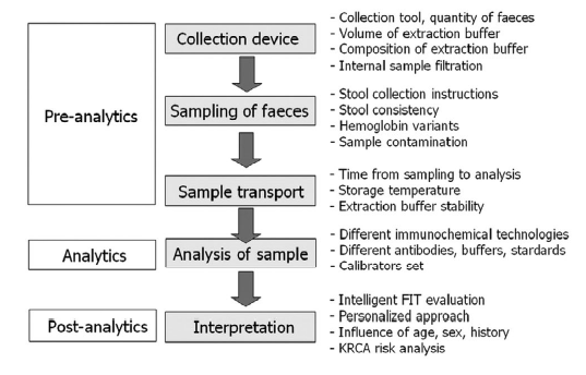 Fig 1: Overview of pre-analytical, analytical and postanalytical variables associated with the quantitative determination of haemoglobin in stool.