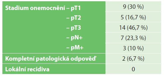 Onkologické výsledky<br> Tab. 3: Oncological results