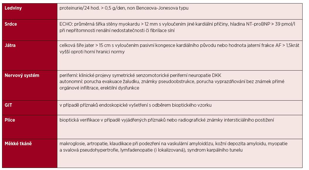 Průkaz postižení orgánů při systémové AL amyloidóze [Gertz, 2005; Gertz et Merlini, 2010] (Consensus opinion from the 10th International symposium on amyloid and amyloidosis, Tours, 2004)