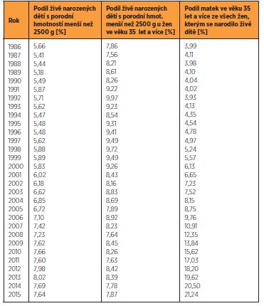 Vývoj podílů živě narozených dětí s nízkou porodní váhou a vývoj podílu matek ve věku 35 let a více, 1986–2015 (zdroj ČSÚ)