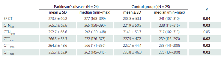 The comparison of choroidal thickness values of groups.