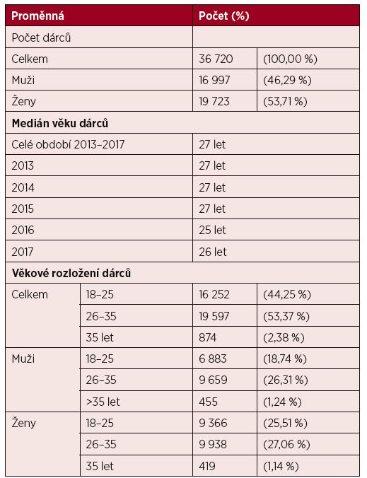 Demografické charakteristiky dárců registrovaných v letech 2013–2017