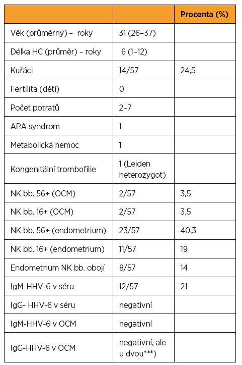 Celkem 57 pacientek s opakovanými spontánními potraty, jejich základní anamnestické údaje a výsledky vyšetření včetně NK CD56+ a CD 16+ v OCM a v sekrečním endometrium