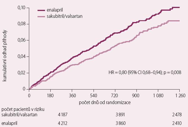 Studie PARADIGM-HF – snížení rizika náhlé srdeční smrti [2].