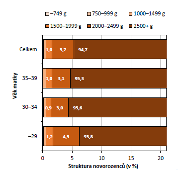 Struktura novorozenců po jednočetných porodech pravděpodobně ze spontánního početí dle porodní hmotnosti a věku matky (zdroj: 26; vlastní výpočty)