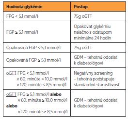Diagnostický postup II. fázy