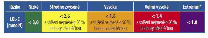 Cílové hodnoty LDL-cholesterolu podle doporučení z roku 2019