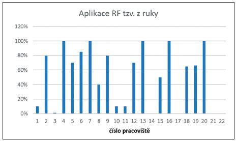 Přehled aplikace RF tzv. z ruky na pracovištích NM v %.