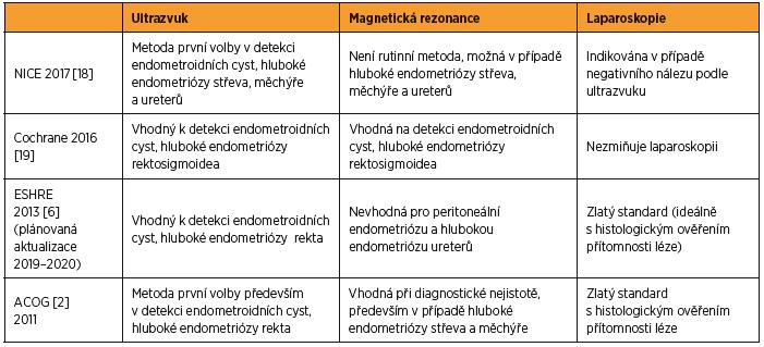 Přehled doporučených diagnostických postupů v detekci endometriózy