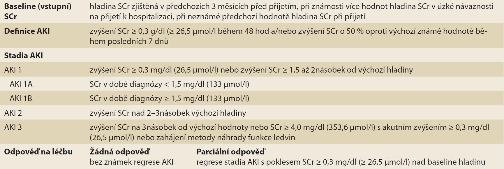 Tab. 1. Diagnostická kritéria AKI podle ICA-AKI kritérií [10].<br> Tab. 1. AKI diagnotic criteria according to ICA-AKI criteria [10].