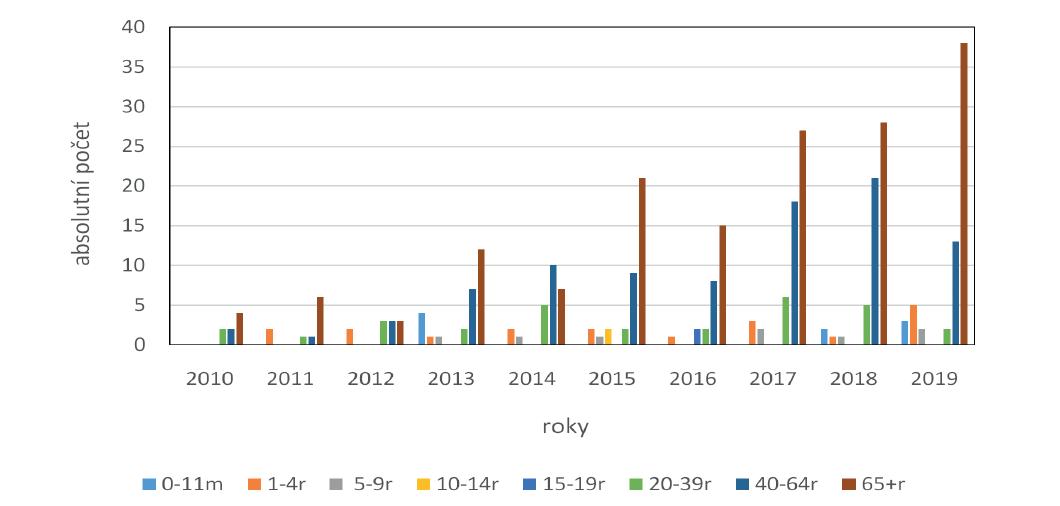 Věková distribuce IPO způsobených sérotypem 19A, ČR, 2010–2019<br> Graph 2. Age distribution of IPD caused by serotype 19A, Czech Republic, 2010–2019