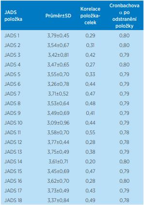 Položková analýza JADS