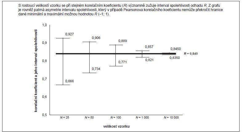 Příklad 4. Vliv velikosti vzorku na šířku intervalu spolehlivosti (95% IS).
