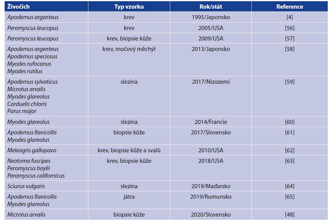 Přehled obratlovců, ve kterých byla B. miyamotoi dosud detekována<br> Table 2. Detections of B. miyamotoi in vertebrate hosts