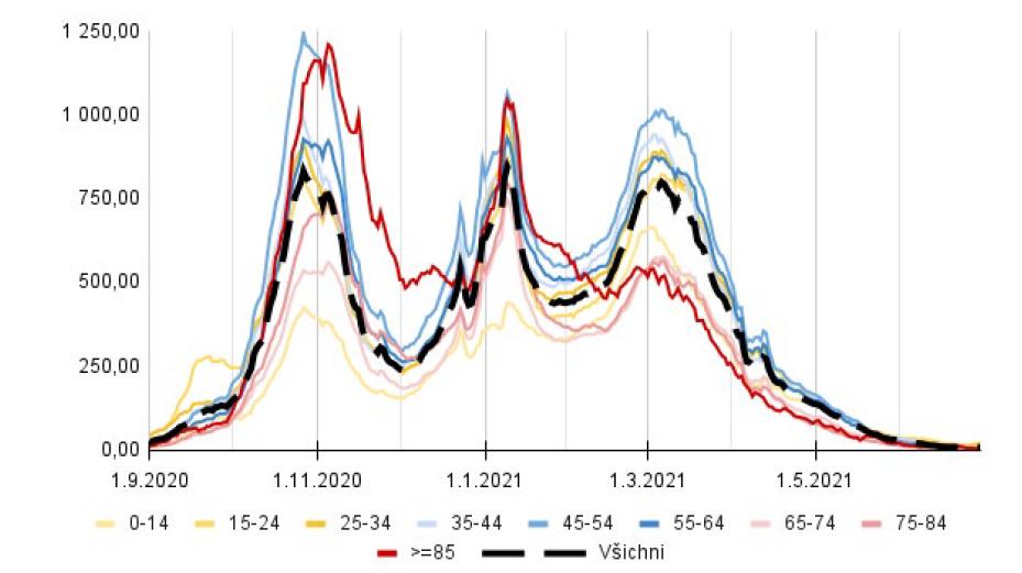 Týdenní incidence věkových skupin na 100 tisíc obyvatel (z dat ÚZIS a ČSÚ)