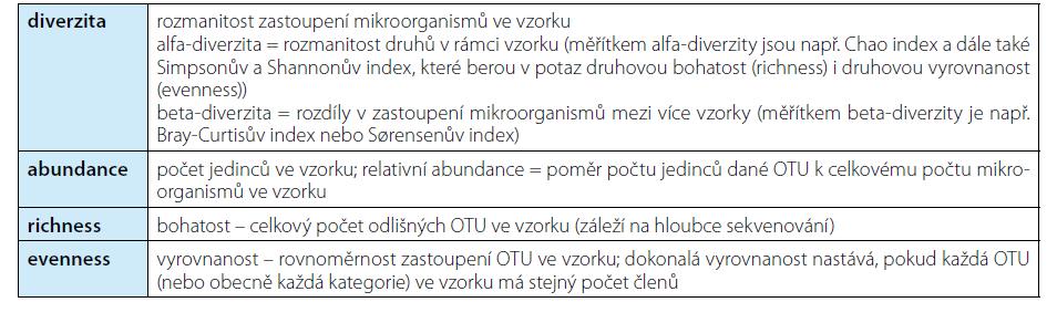 Koncept diverzity a další vybrané pojmy používané v popisu mikrobiomu (38). OTU – operační taxonomická jednotka, blíže viz text<br> Tab. 2. The notion of diversity and other selected terms explained (38). OTU – operational taxonomic unit, see text for details