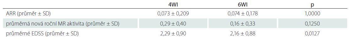 Výsledky srovnání dávkovacích intervalů 4WI a 6WI.
